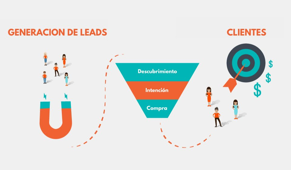 proceso generación de leads